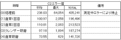 C2エラー値表