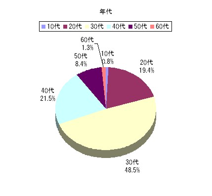 graph20071107_1