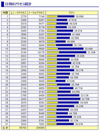 日々のアクセス統計