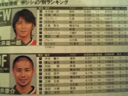 2007Jリーグ第14節時点ポジション別ランキング