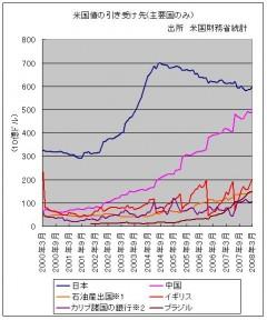 米国債引受先