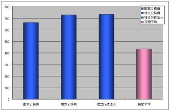 公務員平均年収