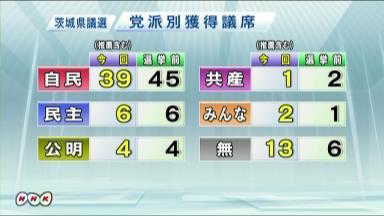 茨城県議選