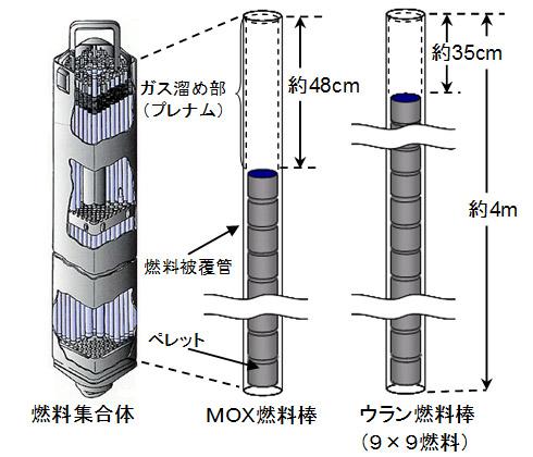燃料棒 構造