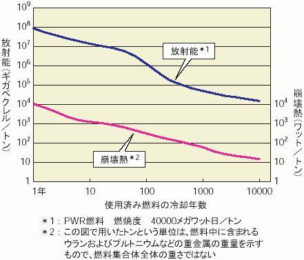 使用済み燃料の冷却年数