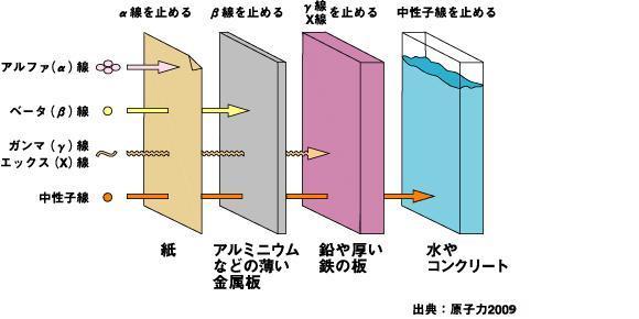 放射線の透過力