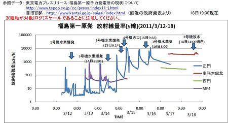 汚染グラフ