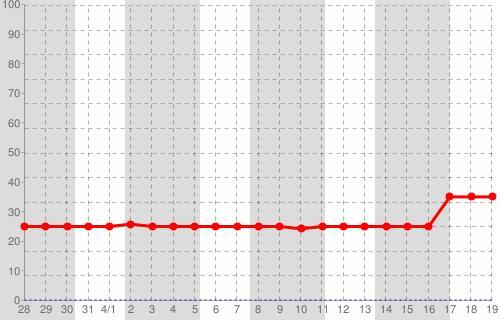 場所: 福島原発 2号機 燃料棒 露出割合(%)