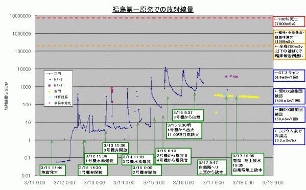 福島第一原発の放射線量推移