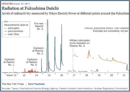 NYtimes 放射線量グラフ