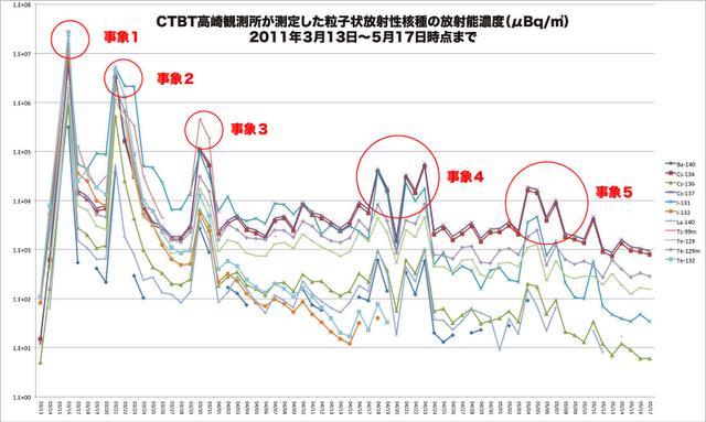 CTBT-Takasaki-Data-Chart.jpg
