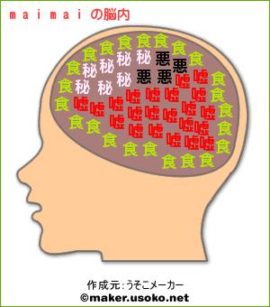 maimaiの脳内