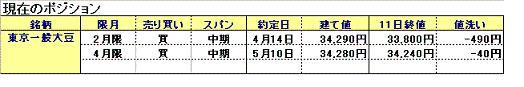 一般大豆2月限・4月限
