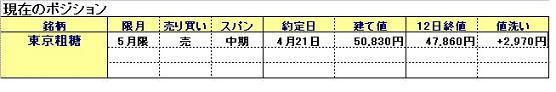 東京粗糖5月限