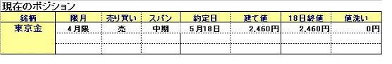 東京金5月19日