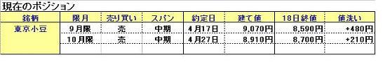 東京小豆5月19日