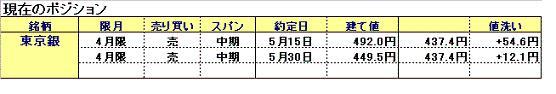 東京銀6月1日