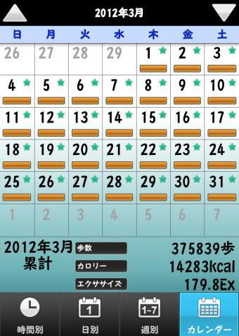 2012年3月の歩数記録