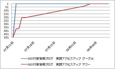 グラフSEO対策情報0812