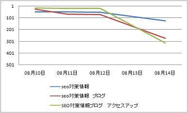 グラフSEO対策グーグル0814