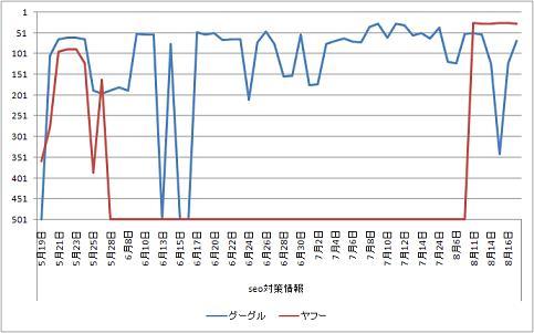 グラフSEO対策情報0823