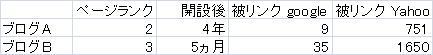 ブログ比較SEO_0826