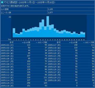 2005年11月のアクセス情報画像
