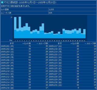 2005年12月のアクセス情報画像