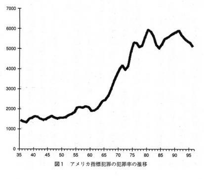 グラフ「アメリカの犯罪数」