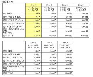 200904燃油特別付加運賃2