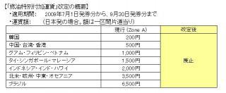 国際線「燃油特別付加運賃」の廃止を申請(7月~9月発券分)