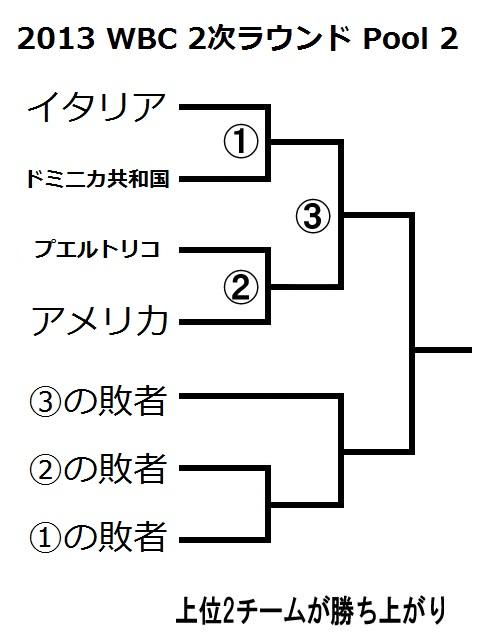 2013WBC 2次ラウンド Pool 2 トーナメント表 ダブルイリミネーション