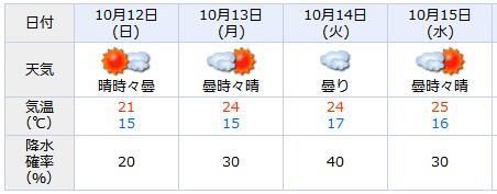 20081012-天気