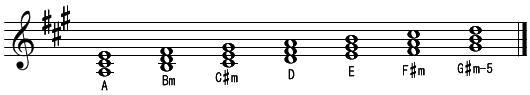 音階とコード(1)イ長調・(コード名)