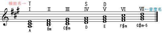 音階とコード(1)イ長調(機能名・音度名)