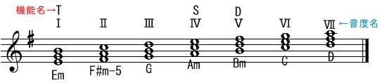 音階とコード(4)ホ短調