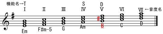 音階とコード(4)ホ短調・Vの和音