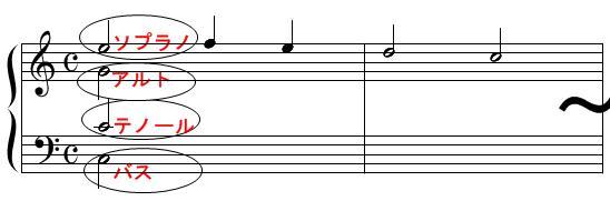 和声・コード進行(四声体)