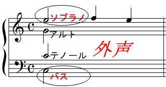 和声・コード進行(外声)