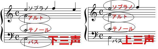 和声・コード進行(下三声と上三声)