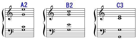 四声帯の転回形。