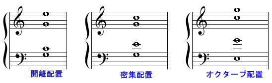 和声・コード(配置の例)