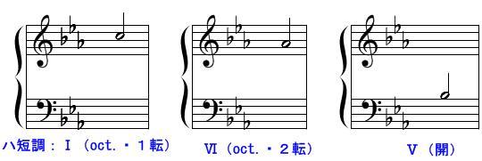 和声・コード進行(問題12)