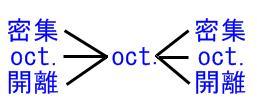 オクターブ配置という架け橋(簡易表)