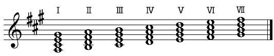 音階とコード(6)四和音