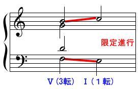 Ⅴ7→Ⅰの連結(転回形)1