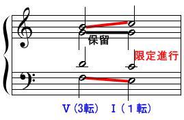 Ⅴ7→Ⅰの連結(転回形)2
