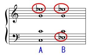 第三音の重複(短三和音)