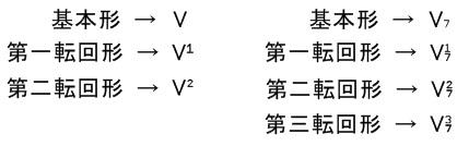 転回形の省略記号