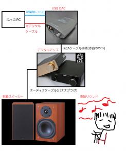 USBDAC デジアン スピーカー
